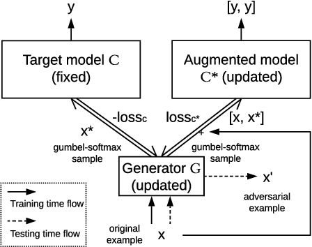 Figure 1 for Grey-box Adversarial Attack And Defence For Sentiment Classification