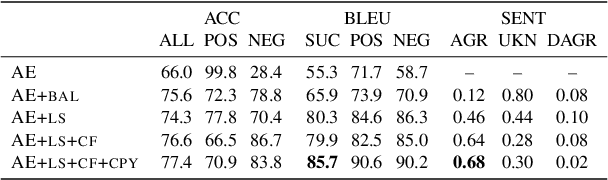 Figure 2 for Grey-box Adversarial Attack And Defence For Sentiment Classification