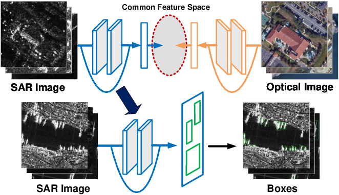 Figure 1 for Boosting ship detection in SAR images with complementary pretraining techniques