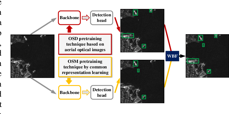 Figure 2 for Boosting ship detection in SAR images with complementary pretraining techniques