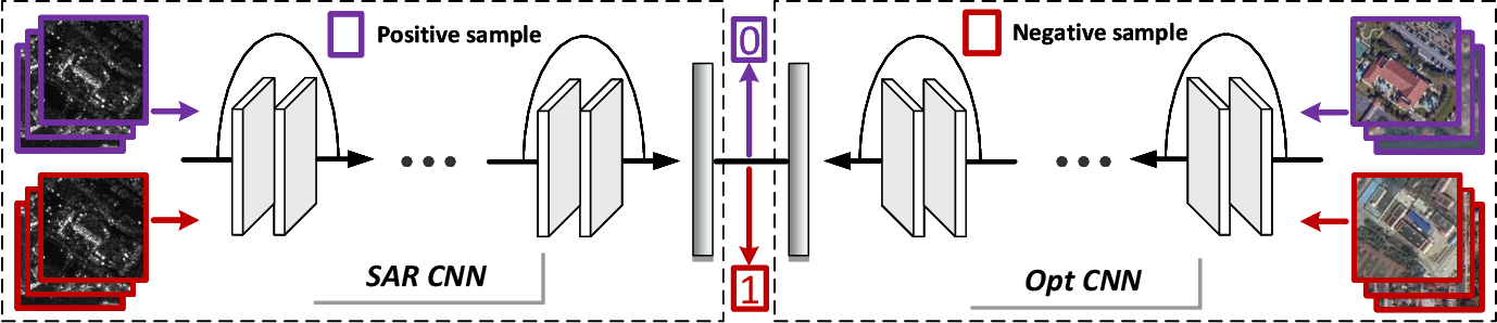 Figure 3 for Boosting ship detection in SAR images with complementary pretraining techniques
