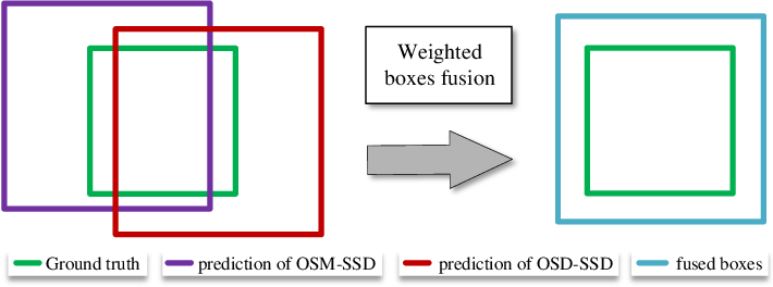Figure 4 for Boosting ship detection in SAR images with complementary pretraining techniques