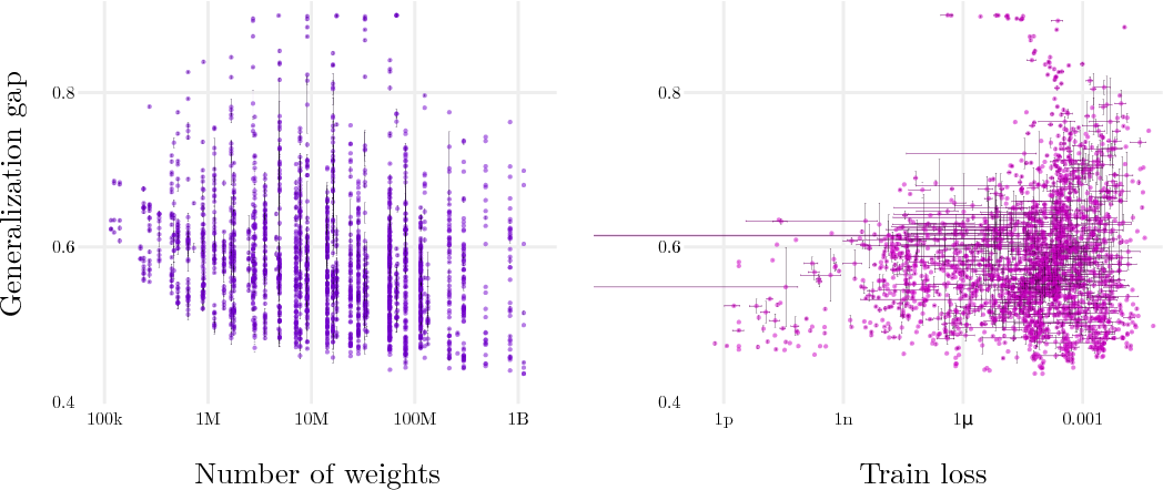 Figure 1 for Sensitivity and Generalization in Neural Networks: an Empirical Study