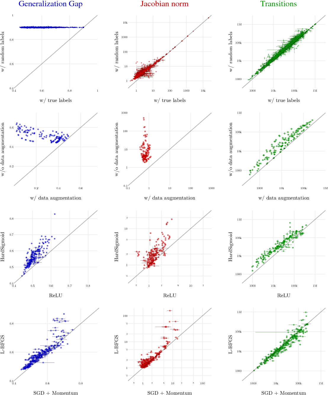 Figure 4 for Sensitivity and Generalization in Neural Networks: an Empirical Study