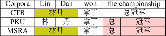 Figure 1 for Switch-LSTMs for Multi-Criteria Chinese Word Segmentation
