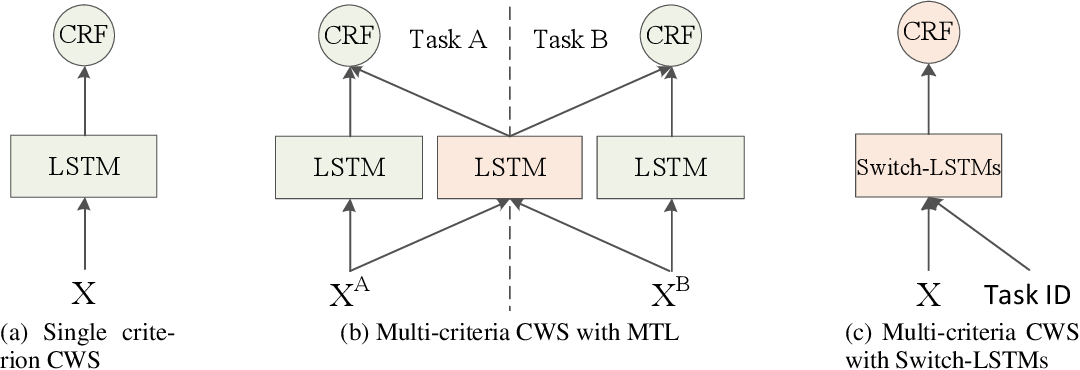 Figure 2 for Switch-LSTMs for Multi-Criteria Chinese Word Segmentation