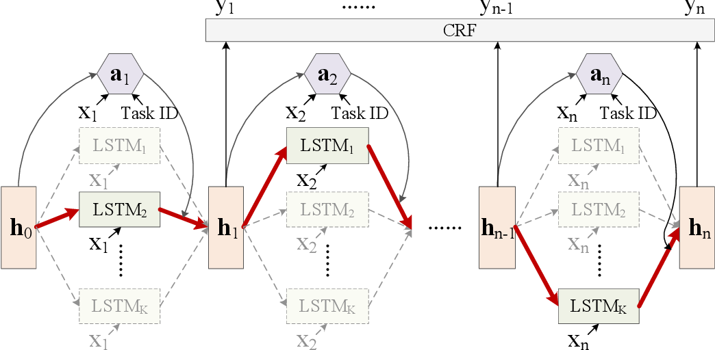 Figure 3 for Switch-LSTMs for Multi-Criteria Chinese Word Segmentation