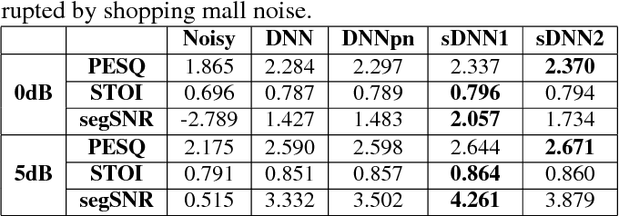 Speech enhancement based on Deep Neural Networks with skip