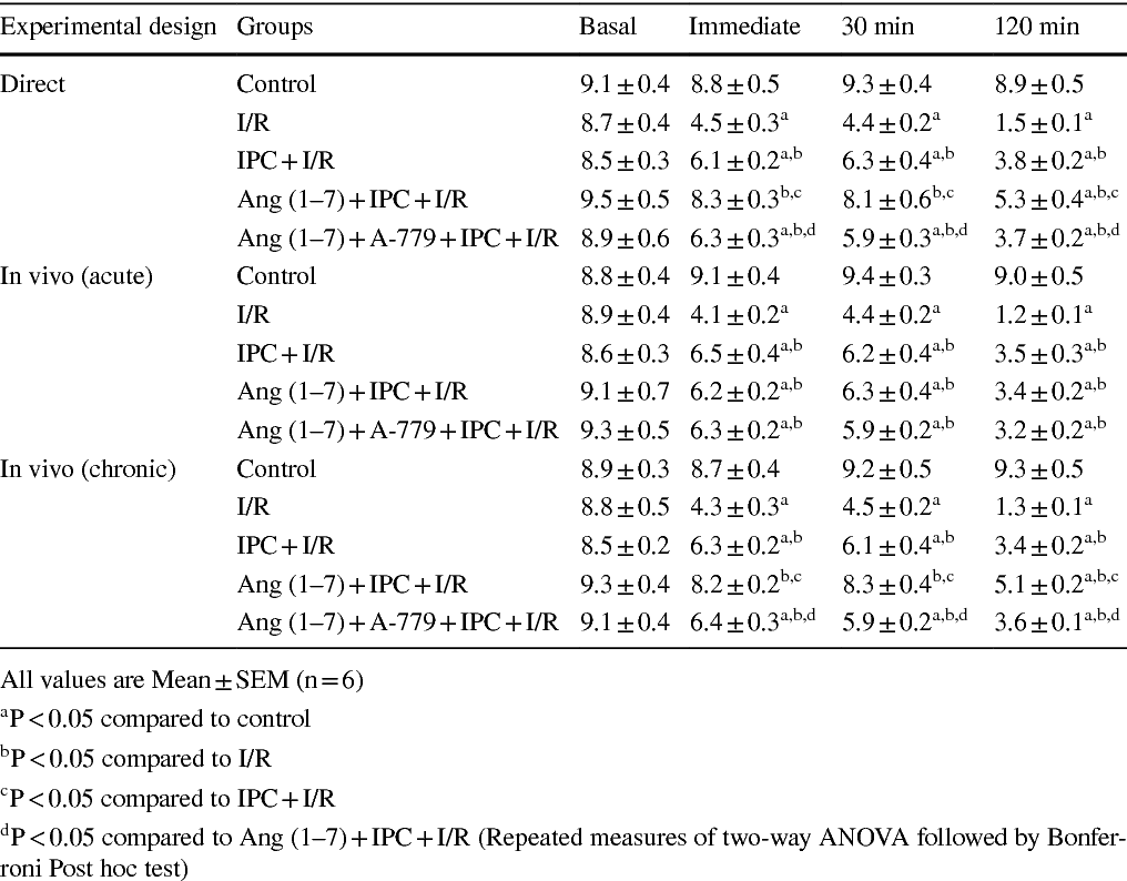 Table 1 from Angiotensin (1–7) facilitates cardioprotection