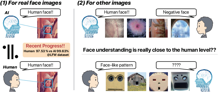 Figure 1 for Understanding Fake Faces
