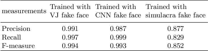 Figure 4 for Understanding Fake Faces