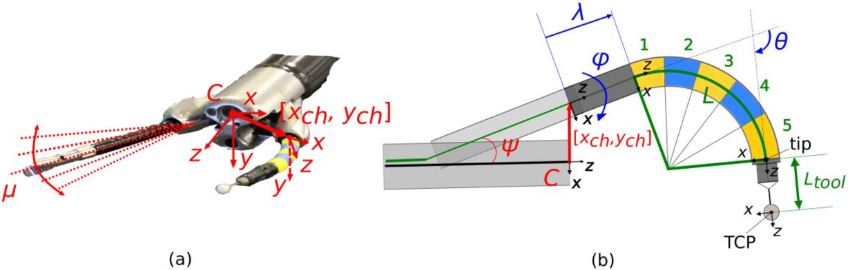 Figure 1 for An adaptive and fully automatic method for estimating the 3D position of bendable instruments using endoscopic images