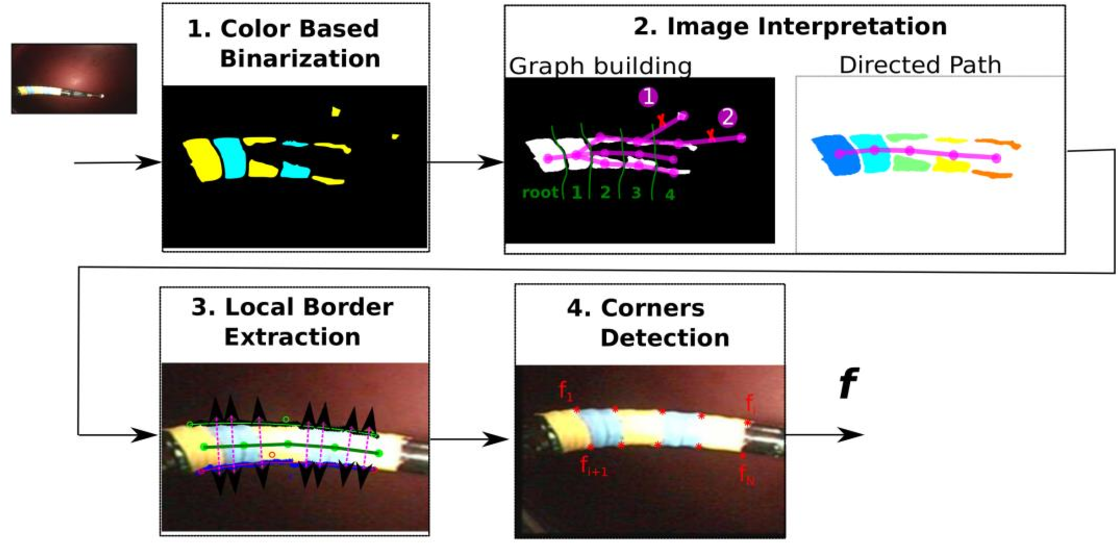 Figure 2 for An adaptive and fully automatic method for estimating the 3D position of bendable instruments using endoscopic images