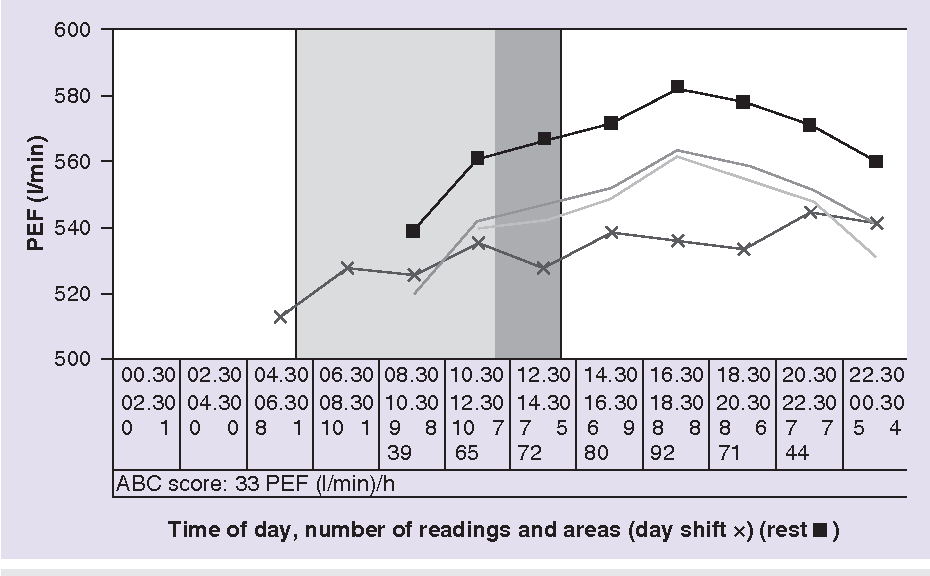 Two Hourly PEF Plot For Morning Shifts Crosses And Days