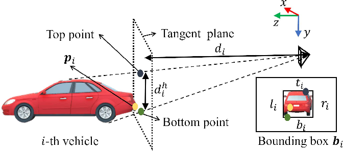 Figure 1 for End-to-end Learning for Inter-Vehicle Distance and Relative Velocity Estimation in ADAS with a Monocular Camera