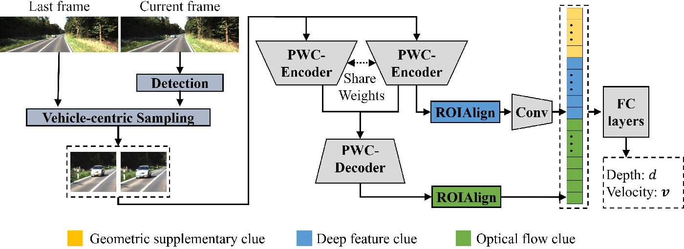 Figure 2 for End-to-end Learning for Inter-Vehicle Distance and Relative Velocity Estimation in ADAS with a Monocular Camera