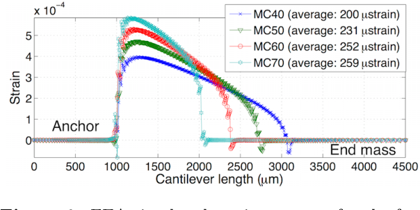 Figure 6 from Power Optimization by Mass Tuning for MEMS