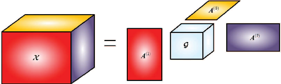 Figure 1 for An Iterative Reweighted Method for Tucker Decomposition of Incomplete Multiway Tensors