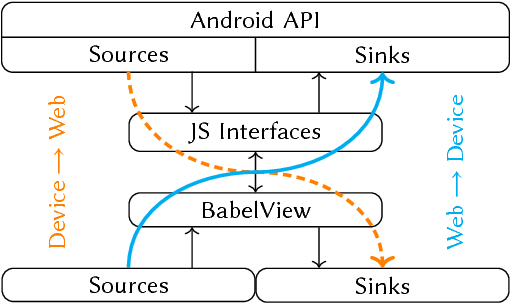 BabelView: Evaluating the Impact of Code Injection Attacks in Mobile
