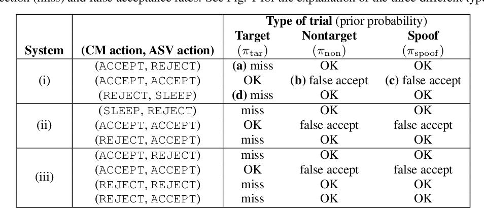 Figure 1 for t-DCF: a Detection Cost Function for the Tandem Assessment of Spoofing Countermeasures and Automatic Speaker Verification