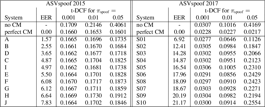 Figure 4 for t-DCF: a Detection Cost Function for the Tandem Assessment of Spoofing Countermeasures and Automatic Speaker Verification
