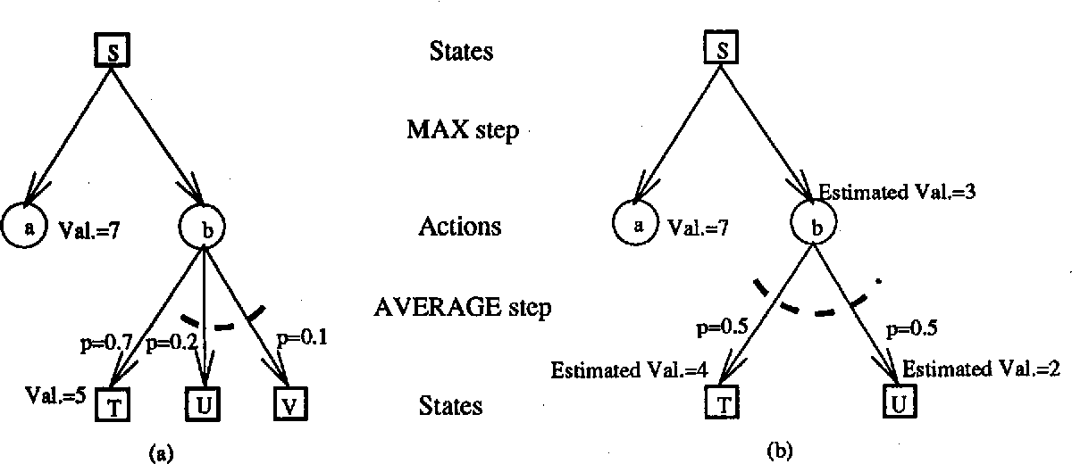 Figure 3 for Integrating Planning and Execution in Stochastic Domains