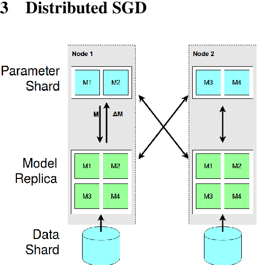 Figure 1 for Sparse Communication for Distributed Gradient Descent