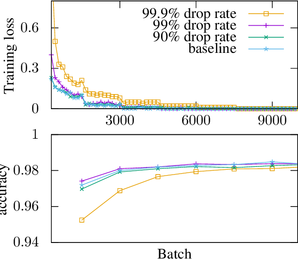 Figure 3 for Sparse Communication for Distributed Gradient Descent