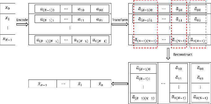 Figure 2 for Fast top-K Cosine Similarity Search through XOR-Friendly Binary Quantization on GPUs