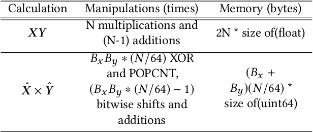 Figure 1 for Fast top-K Cosine Similarity Search through XOR-Friendly Binary Quantization on GPUs