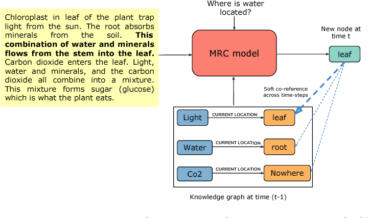 Figure 3 for Building Dynamic Knowledge Graphs from Text using Machine Reading Comprehension
