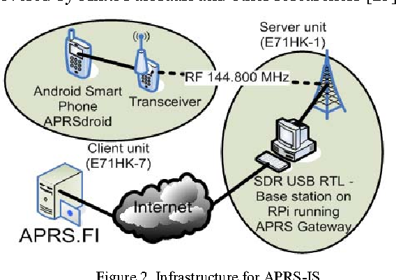 A low energy computer infrastructure for radio VOIP supported