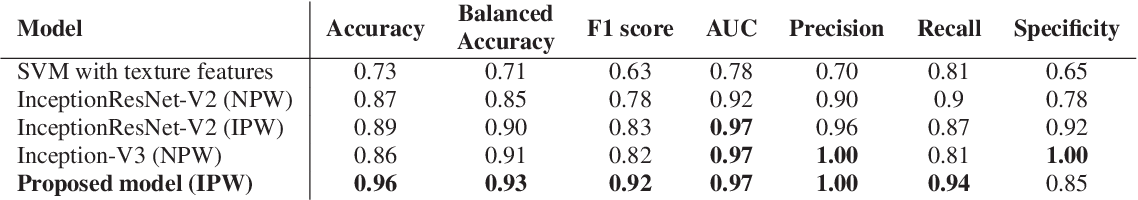 Figure 4 for End-to-End Discriminative Deep Network for Liver Lesion Classification