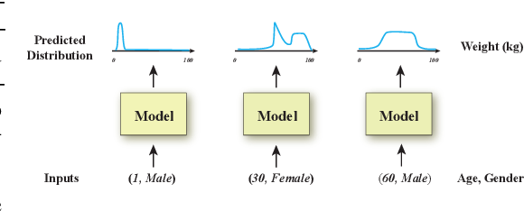 Figure 1 for Deconvolutional Density Network: Free-Form Conditional Density Estimation