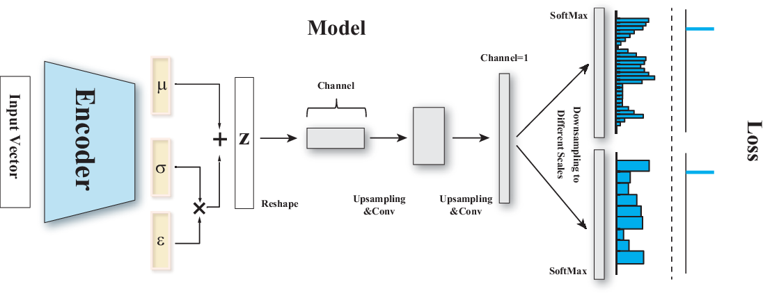 Figure 3 for Deconvolutional Density Network: Free-Form Conditional Density Estimation