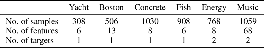 Figure 2 for Deconvolutional Density Network: Free-Form Conditional Density Estimation