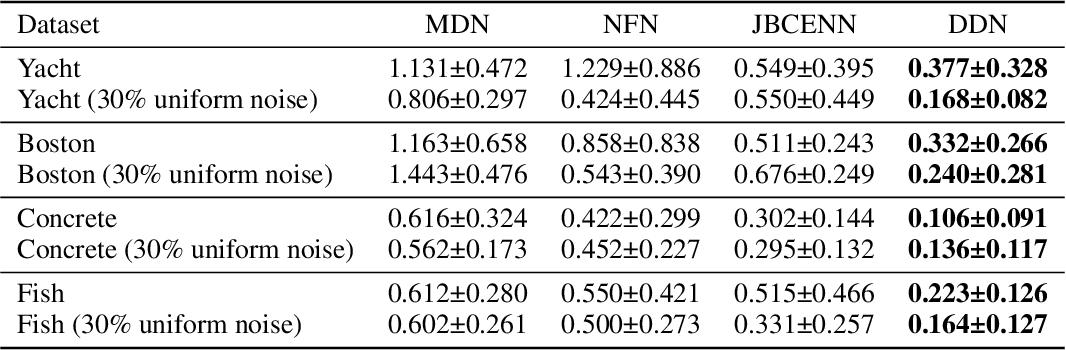 Figure 4 for Deconvolutional Density Network: Free-Form Conditional Density Estimation