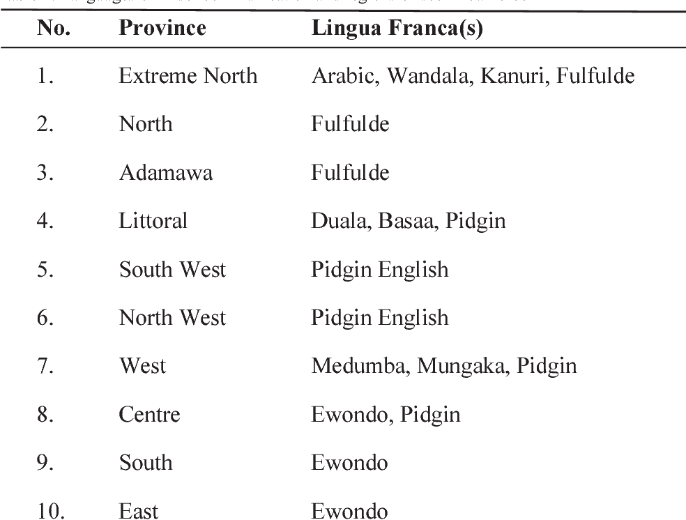 Table 1 from CAMEROON PIDGIN ENGLISH (CPE) AS A TOOL FOR EMPOWERMENT