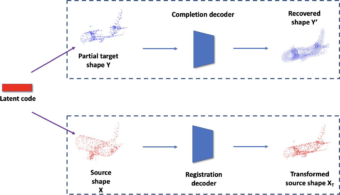 Figure 1 for Unsupervised Partial Point Set Registration via Joint Shape Completion and Registration