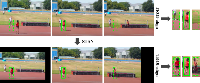 Figure 1 for Spatial-Temporal Alignment Network for Action Recognition and Detection