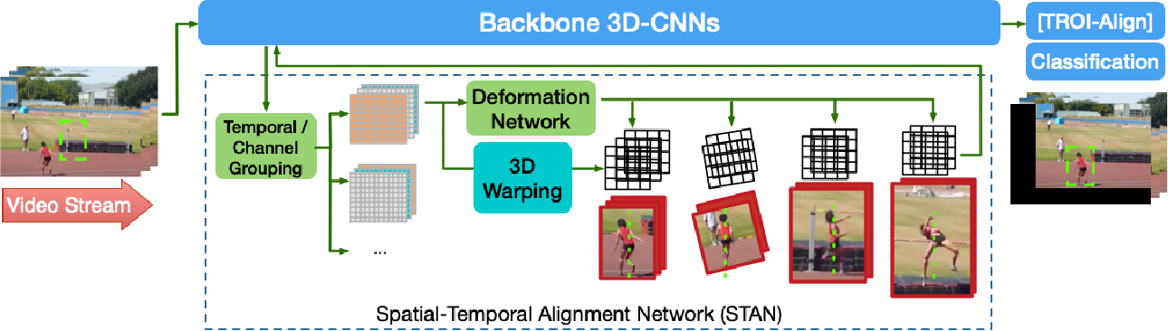 Figure 3 for Spatial-Temporal Alignment Network for Action Recognition and Detection