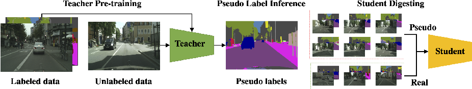 Figure 1 for Improving Semantic Segmentation via Self-Training