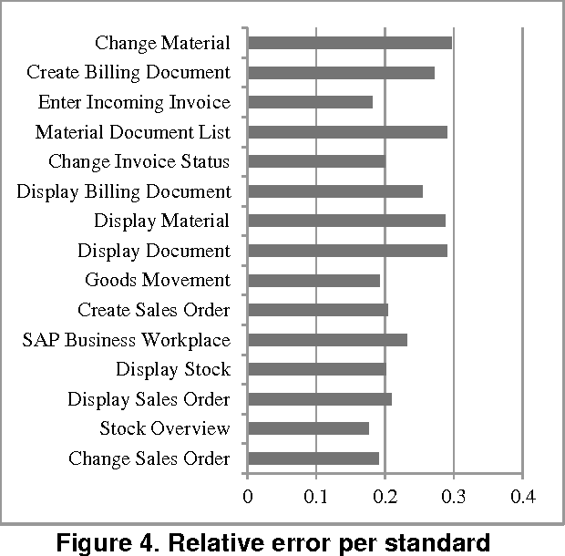 PDF] Collaborative Software Performance Engineering for Enterprise