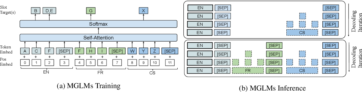Figure 3 for Multichannel Generative Language Model: Learning All Possible Factorizations Within and Across Channels