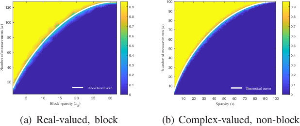 Figure 2 for Phase Transitions in Frequency Agile Radar Using Compressed Sensing