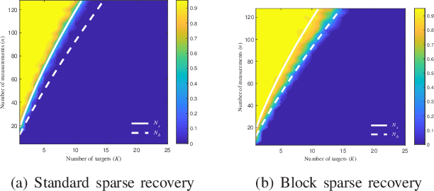 Figure 3 for Phase Transitions in Frequency Agile Radar Using Compressed Sensing