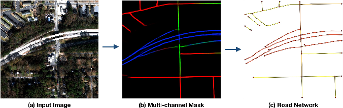 Figure 2 for Road Network and Travel Time Extraction from Multiple Look Angles with SpaceNet Data