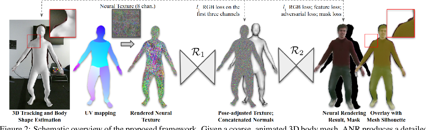 Figure 2 for ANR: Articulated Neural Rendering for Virtual Avatars