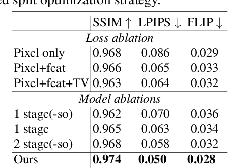 Figure 3 for ANR: Articulated Neural Rendering for Virtual Avatars