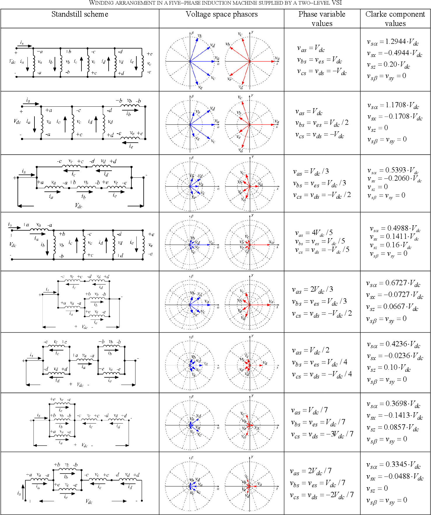 Estimation of the electrical parameters of a five-phase induction ...